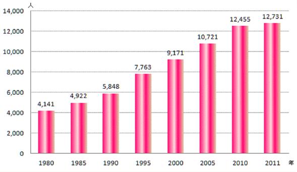 乳がんの増加グラフ